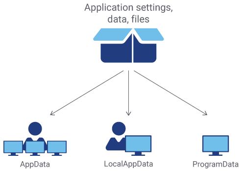 AppData | LocalAppData | ProgramData Explanations ...