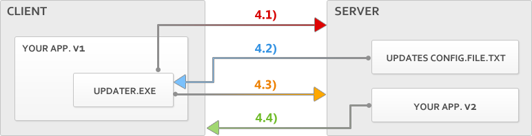 Updater Functionality Diagram