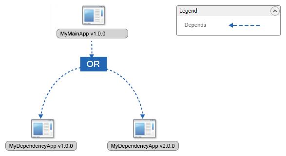 SCCM Dependency diagram