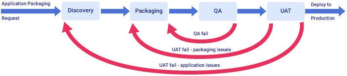 Application Packaging Process