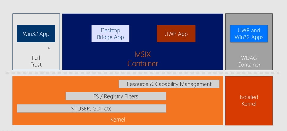 MSIX Container