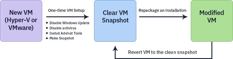 Prepare VM Flow